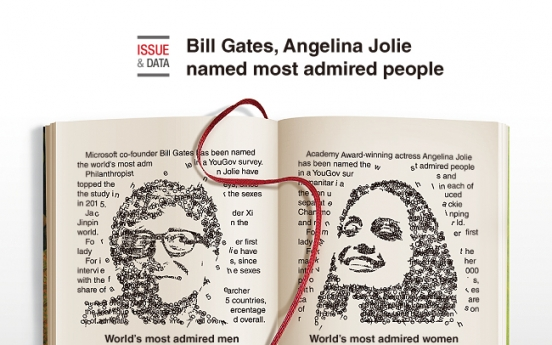 [Graphic News] Bill Gates, Angelina Jolie named most admired people