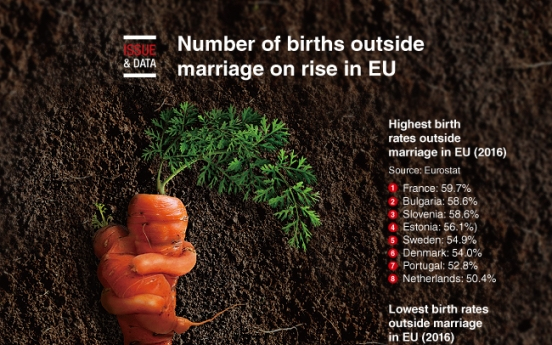 [Graphic News] Number of births outside marriage on rise in EU