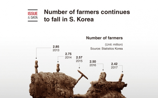 [Graphic News] Number of farmers continues to fall in S. Korea