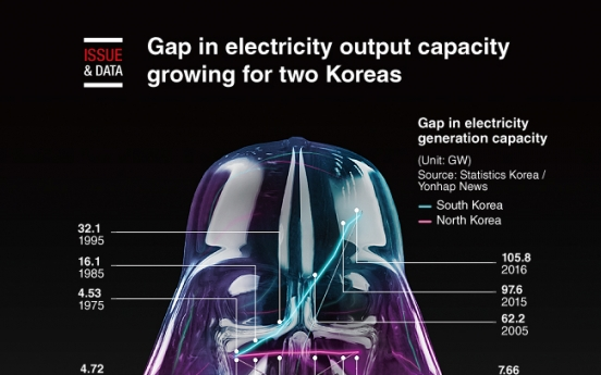 [Graphic News] Gap in electricity output capacity growing for two Koreas