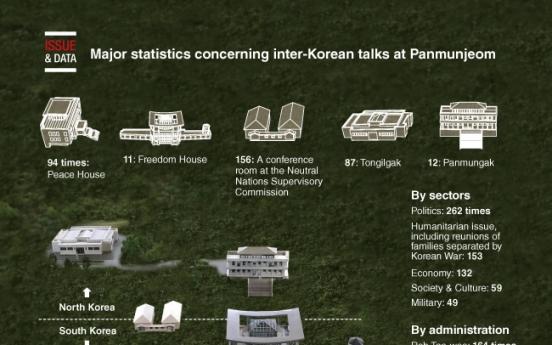 [Graphic News] Major statistics concerning inter-Korean talks at Panmunjeom