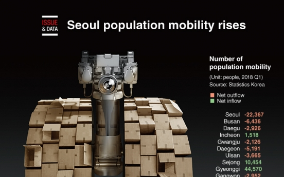 [Graphic News] Seoul population mobility rises
