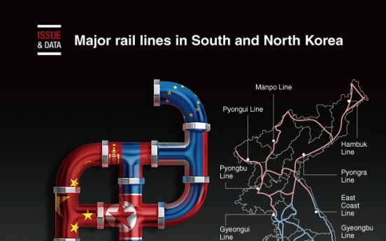 [Graphic News] Major rail lines in South and North Korea