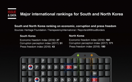 [Graphic News] Major international rankings for South and North Korea