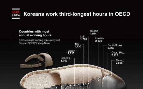 [Graphic News] Koreans work third-longest hours in OECD