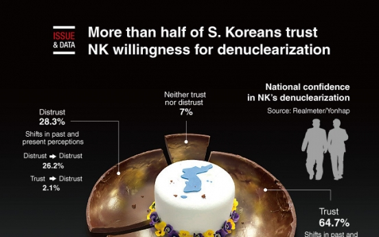 [Graphic News] More than half of S. Koreans trust NK willingness for denuclearization