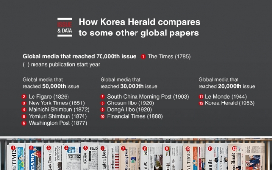 [Graphic News] The world's leading newspapers of history