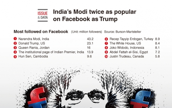 [Graphic News] India's Modi twice as popular on Facebook as Trump