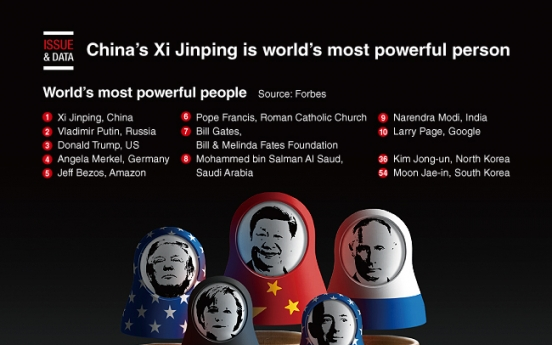 [Graphic News] China's Xi Jinping is world's most powerful person