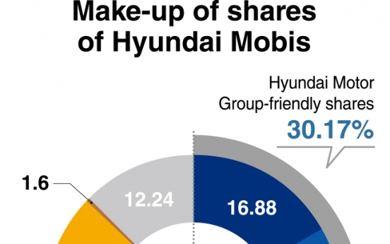 [Monitor] Crucial week ahead for Hyundai