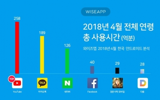 YouTube emerges as top app among Korean users