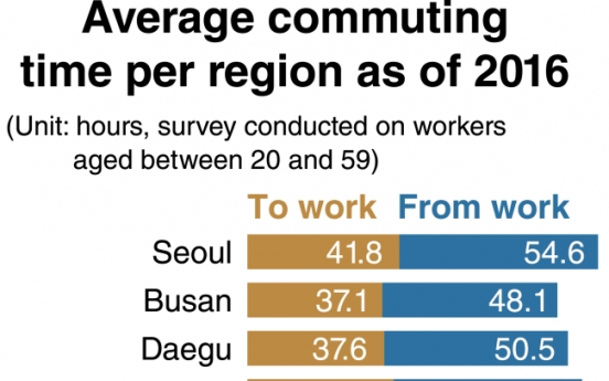 Seoulites spend 96 minutes on daily commute: data