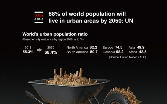 [Graphic News] 68% of world population will live in urban areas by 2050: UN