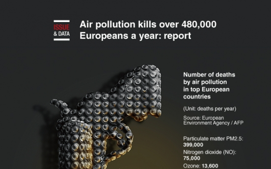 [Graphic News] Air pollution kills over 480,000 Europeans a year: report