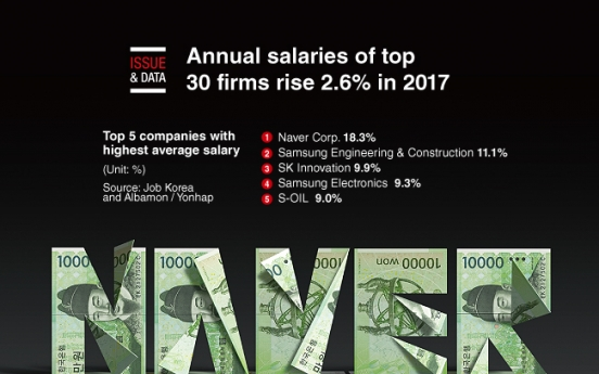 [Graphic News] Annual salaries of top 30 firms rise 2.6% in 2017