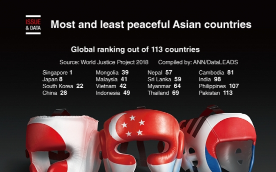 [Graphic News] Most and least peaceful Asian countries