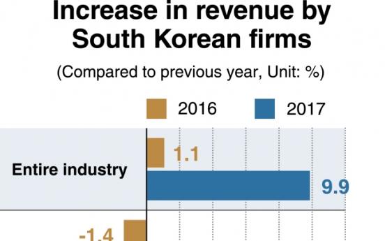 [Monitor] Korean businesses post largest revenue increase