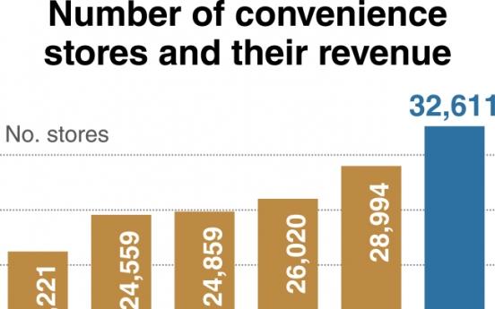 [Monitor] Convenience store businesses flourish in South Korea