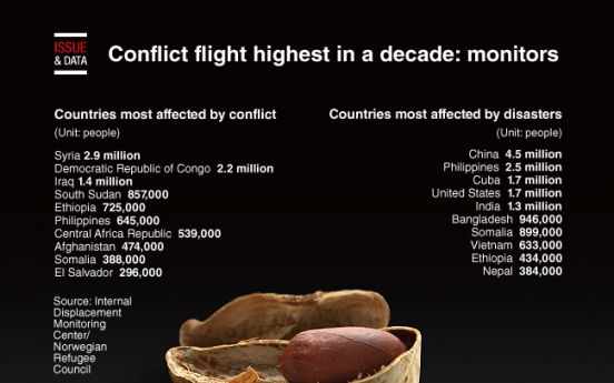 [Graphic News] Conflict flight highest in a decade: monitors