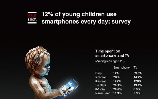 [Graphic News] 12% of young children use smartphones every day: survey