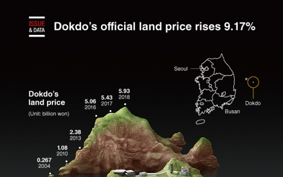 [Graphic News] Dokdo's official land price rises 9.17%