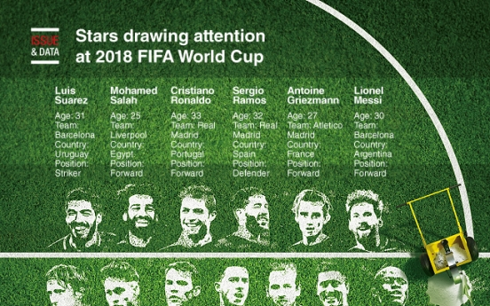 [Graphic News] Stars to look out for 2018 FIFA World Cup