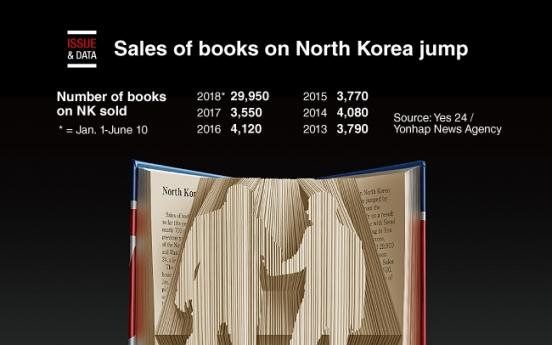 [Graphic News] Sales of books on N. Korea jump