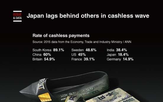 [Graphic News] Japan lags behind others in cashless wave