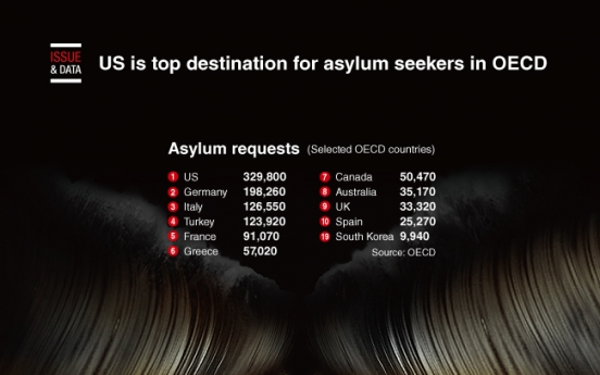[Graphic News] US is top destination for asylum seekers in OECD
