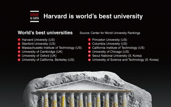 [Graphic News] Harvard is world's best university