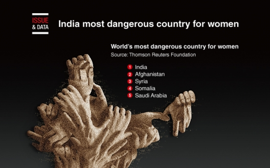 [Graphic News] India most dangerous country for women