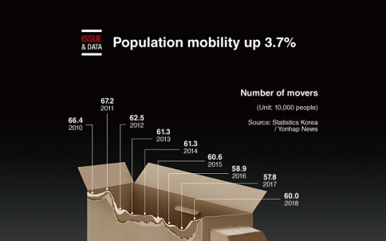[Graphic News] Population mobility up 3.7%