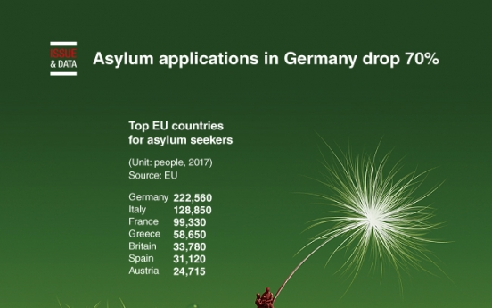 [Graphic News] Asylum applications in Germany drop 70%