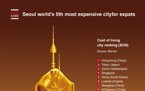 [Graphic News] Seoul ranks world's 5th most expensive city