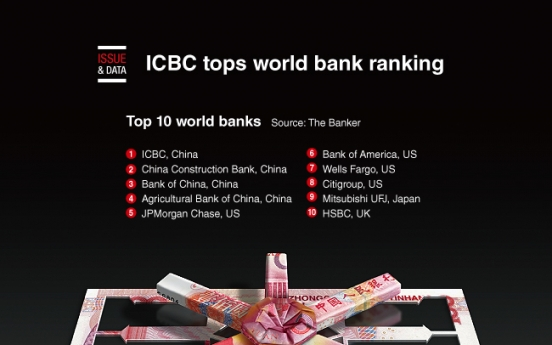 [Graphic News] ICBC tops world banks ranking