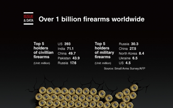 [Graphic News] Over 1 billion small arms worldwide