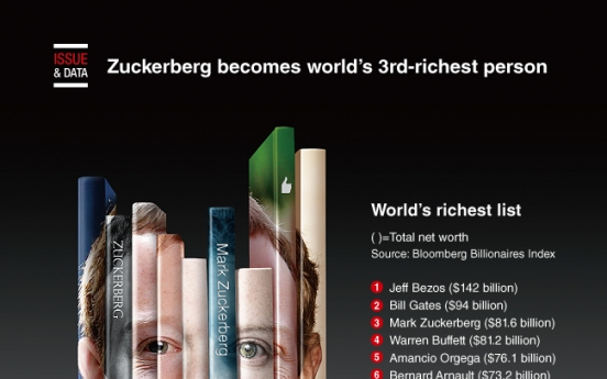 [Graphic News] Zuckerberg becomes world's 3rd-richest person