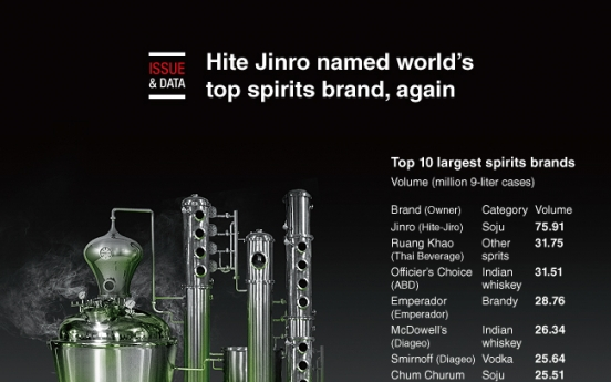 [Graphic News] Hite Jinro named world's top spirits brand, again