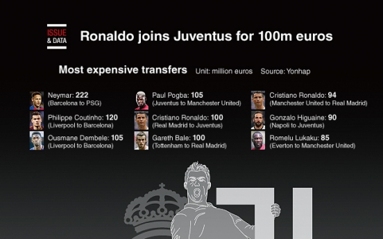 [Graphic News] Ronaldo joins Juventus for 100m euros