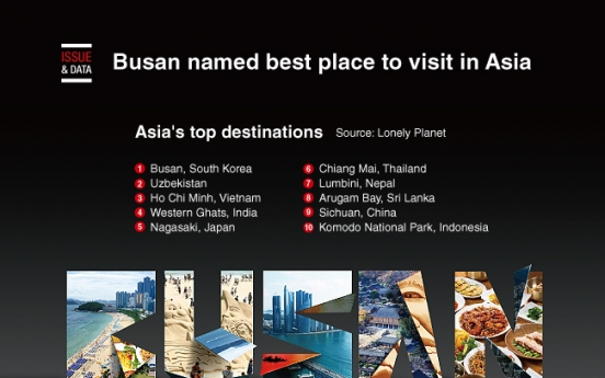 [Graphic News] Busan named best place to visit in Asia