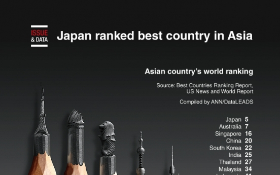 [Graphic News] Japan ranked best country in Asia