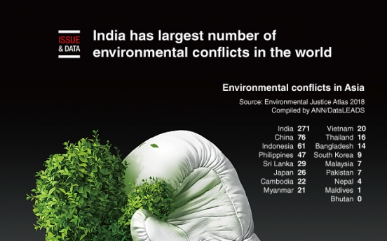 [Graphic News] India has largest number of environmental conflicts in the world