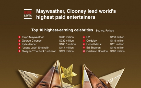 [Graphic News] Mayweather, Clooney lead world's highest paid entertainers