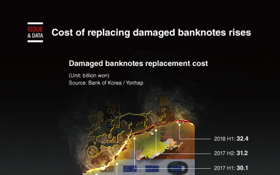 [Graphic News] Cost of replacing damaged banknotes rises