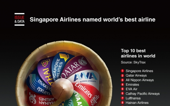 [Graphic News] Singapore Airlines named world's best airline