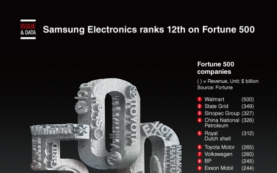 [Graphic News] Samsung Electronics ranks 12th on Fortune 500