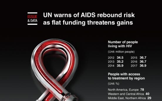 [Graphic News] UN warns of AIDS rebound risk as flat funding threatens gains