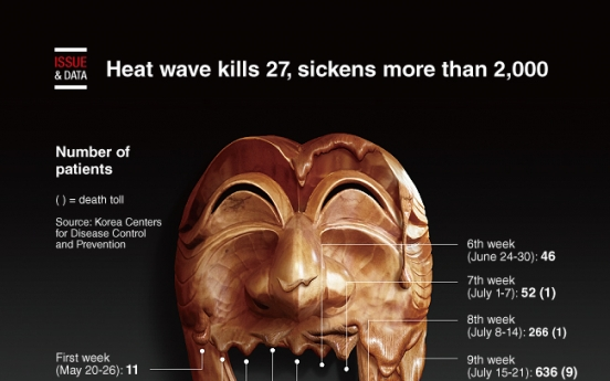 [Graphic News] Heat wave kills 27, sickens more than 2,000