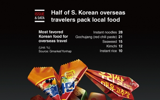 [Graphic News] Half of S. Korean overseas travelers pack local food