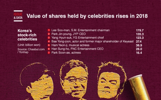 [Graphic News] Value of shares held by celebrities rises in 2018